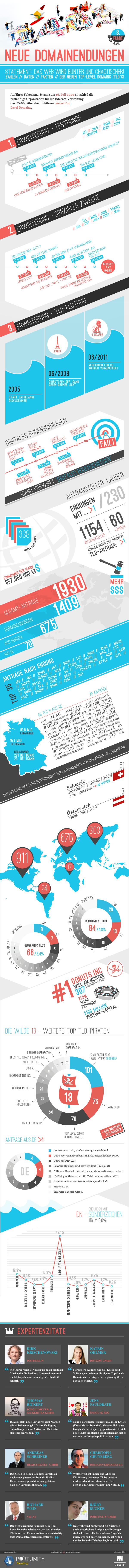 Neue Domainendungen - Zahlen Daten und Fakten